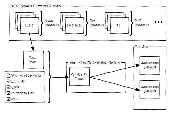 ACCS Build Process