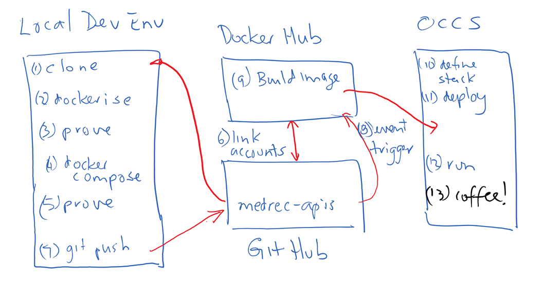Exploring GitHub Docker Hub and OCCS Part 4