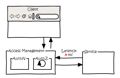 AccessMicroService_Part1_AuthZ_Latency