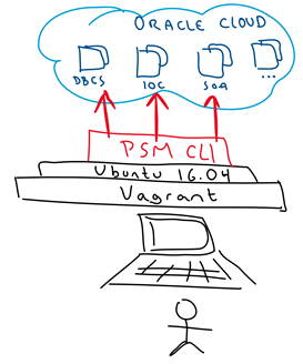 oracle developer cloud service