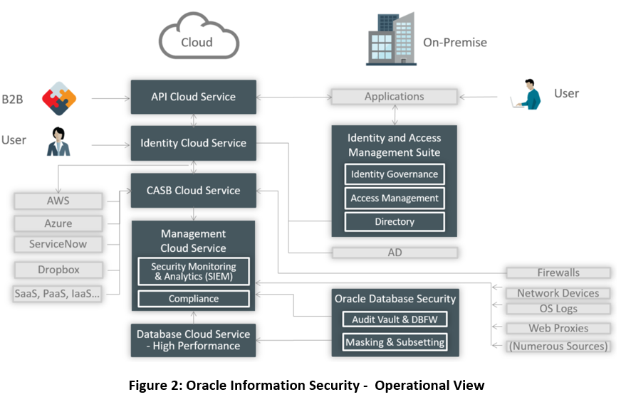 Oracle Info Sec Operational