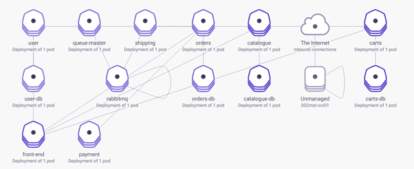 Socks-shop Polyglot App in Kubernetes… – RedThunder Blog