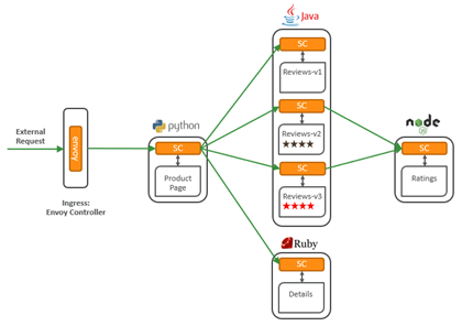Service Mesh 101 – Getting familiar with Istio and Envoy
