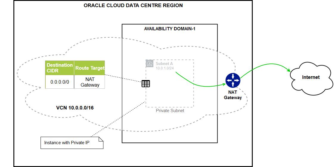 Oracle Cloud Infrastructure OCI Gen-2 Cloud Security – Part