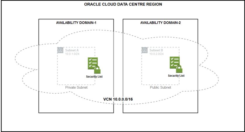 Oracle Cloud Infrastructure OCI Gen-2 Cloud Security – Part III