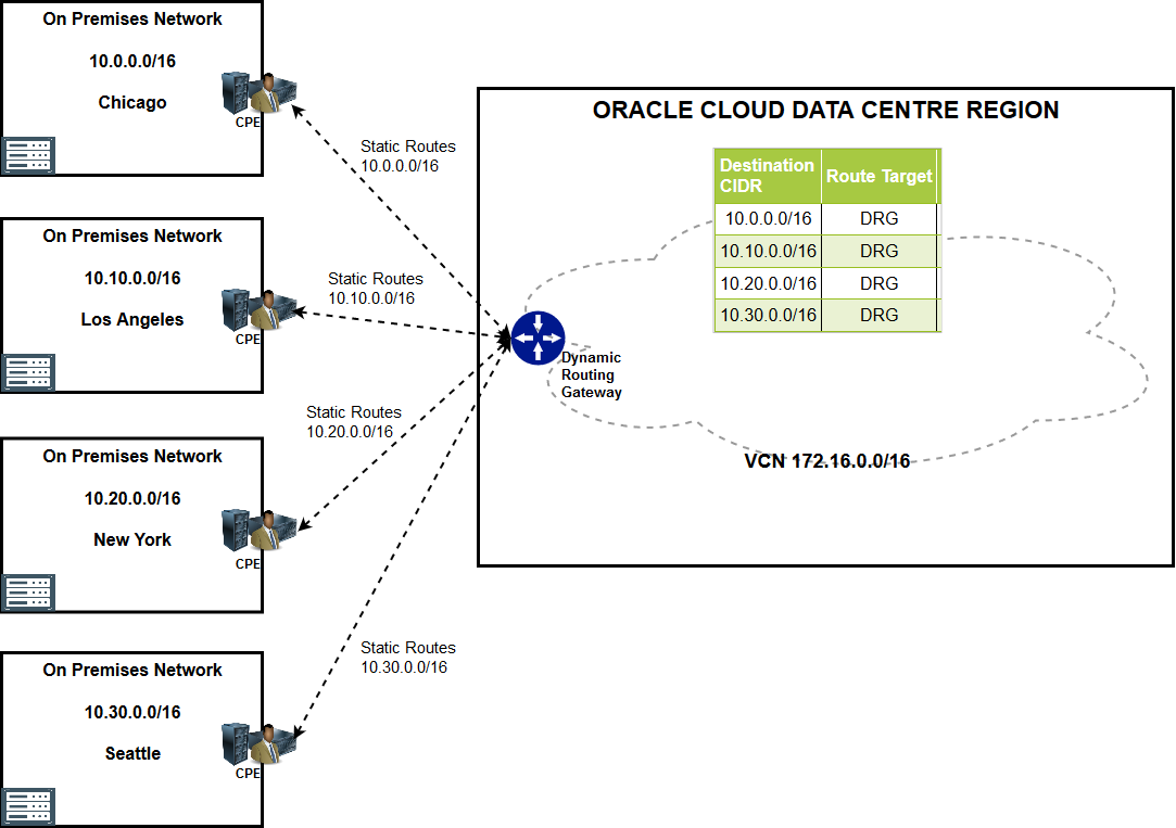Oracle Cloud Infrastructure OCI Gen-2 Cloud Security – Part