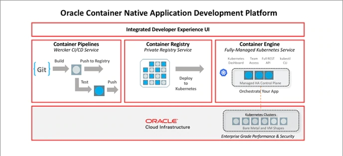 First experience with Oracle Cloud Infrastructure Registry (OCIR)