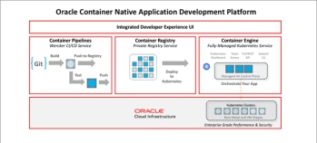 First experience with Oracle Cloud Infrastructure Registry