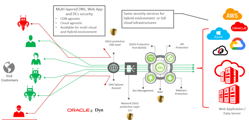 Oracle Cloud Infrastructure OCI Gen-2 Cloud Security – Part V (Edge