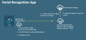 Media Capture using Oracle Visual Builder for Facial Recognition App