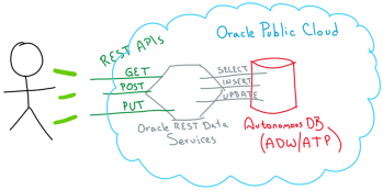 Enabling REST APIs to consume data from Oracle Autonomous