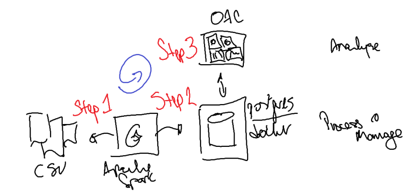 ss-dataflow-001